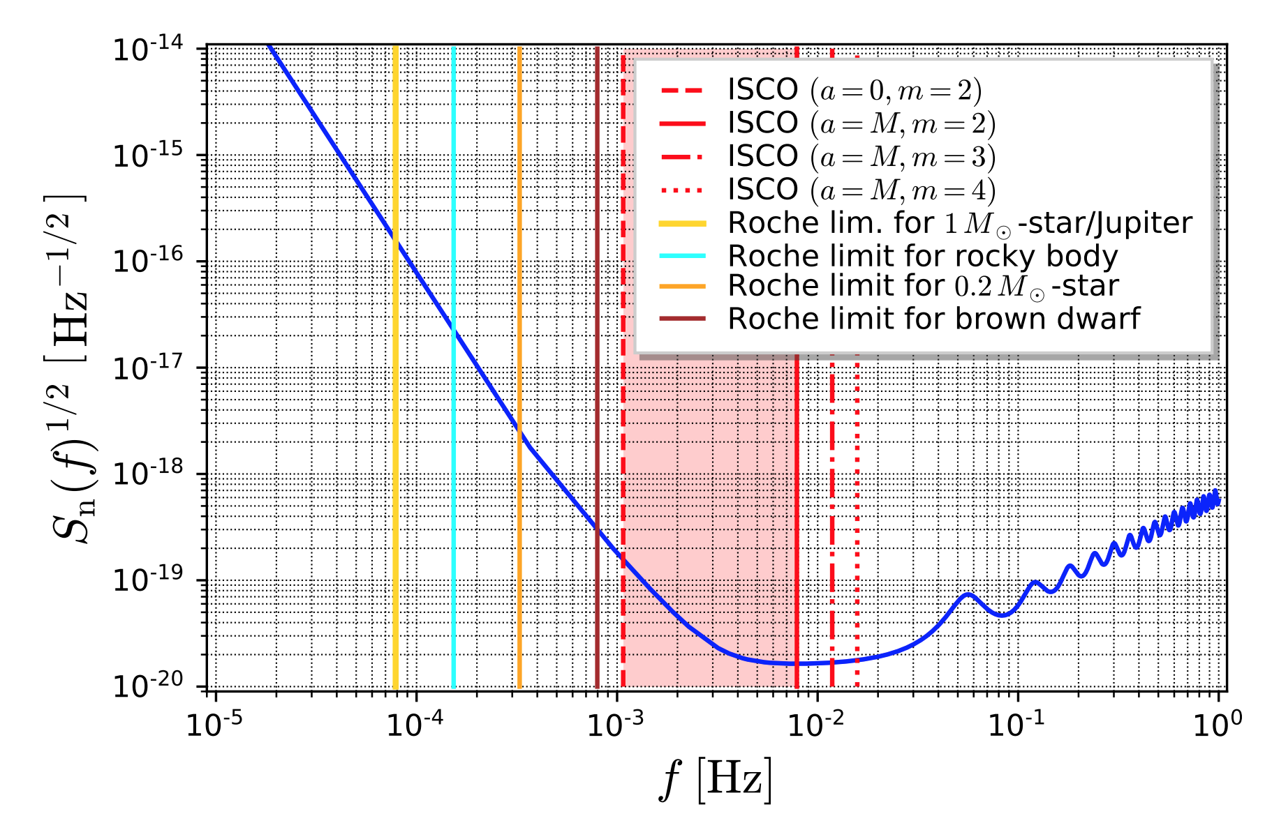 LISA sensitivity curve and various gravitational wave frequencies from circular orbits around Sgr A*